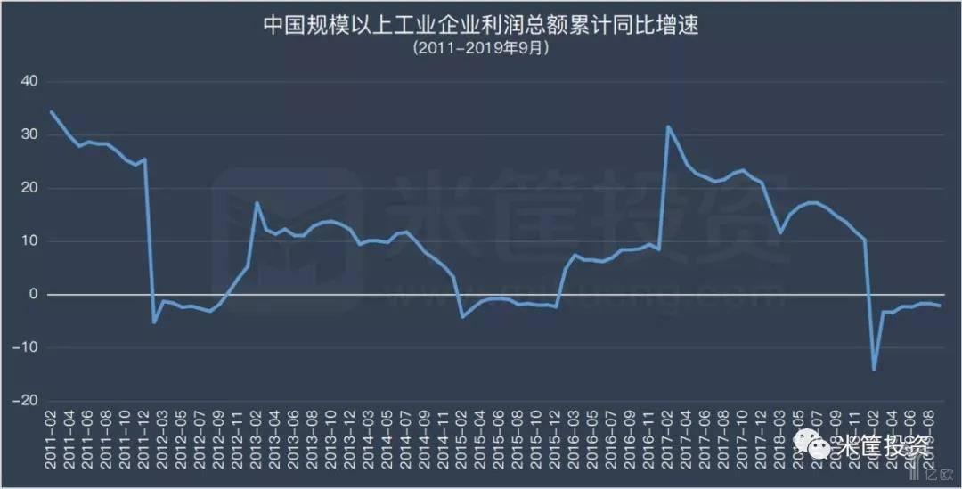 2011-2019年9月中国规模以上企业利润总额累计同比增速