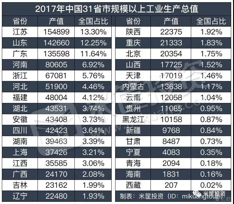 2017年中国31省市规模以上工业生产总值