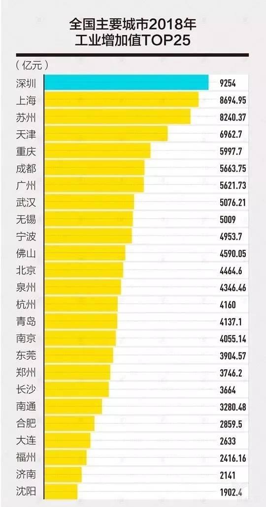 全国主要城市2018年工业增加值TOP25