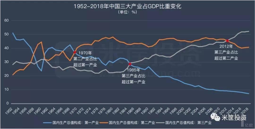 1952-2018年中国三大产业占GDP比重