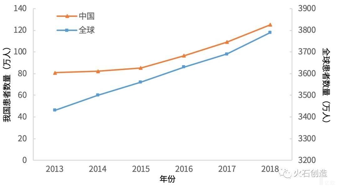 图2  2013—2018全球和中国HIV/AIDS病例数目.jpeg