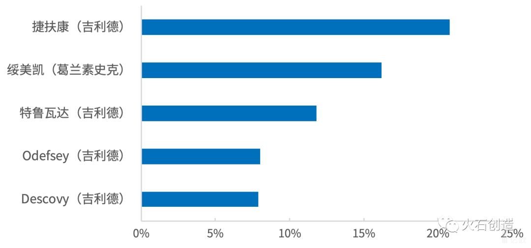 图5  2018年全球市场TOP 5抗HIV病毒药物占比.png
