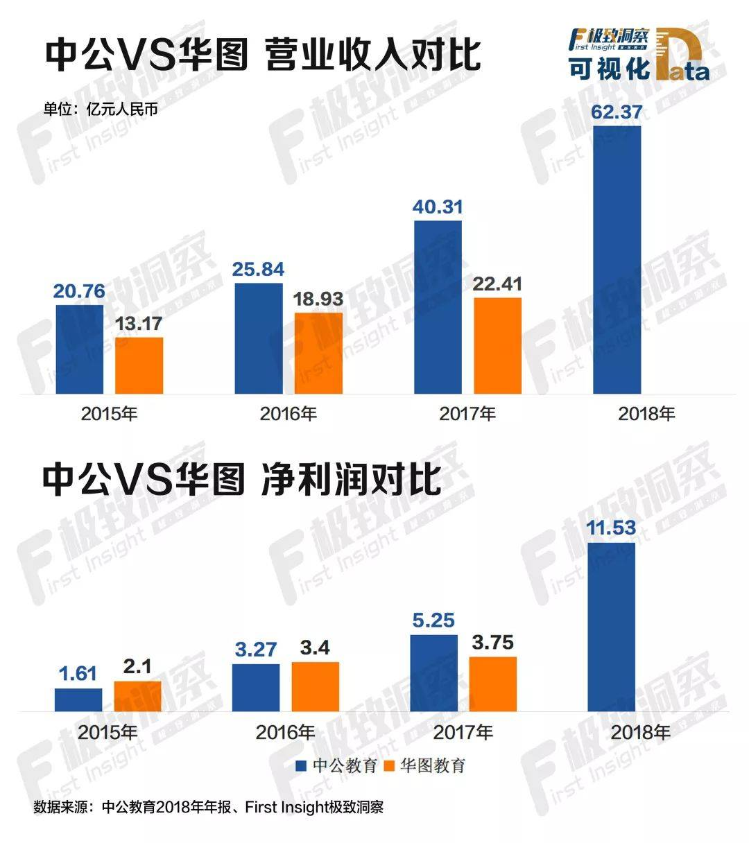 中公VS华图营业收入对比