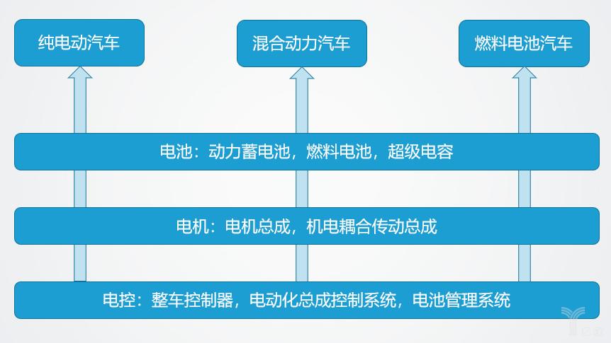 亿欧智库:新能源汽车三横三纵发展模式