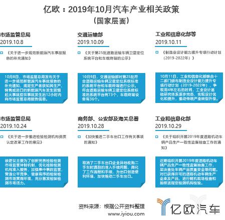 2019年10月汽车产业相关政策 (国家层面)