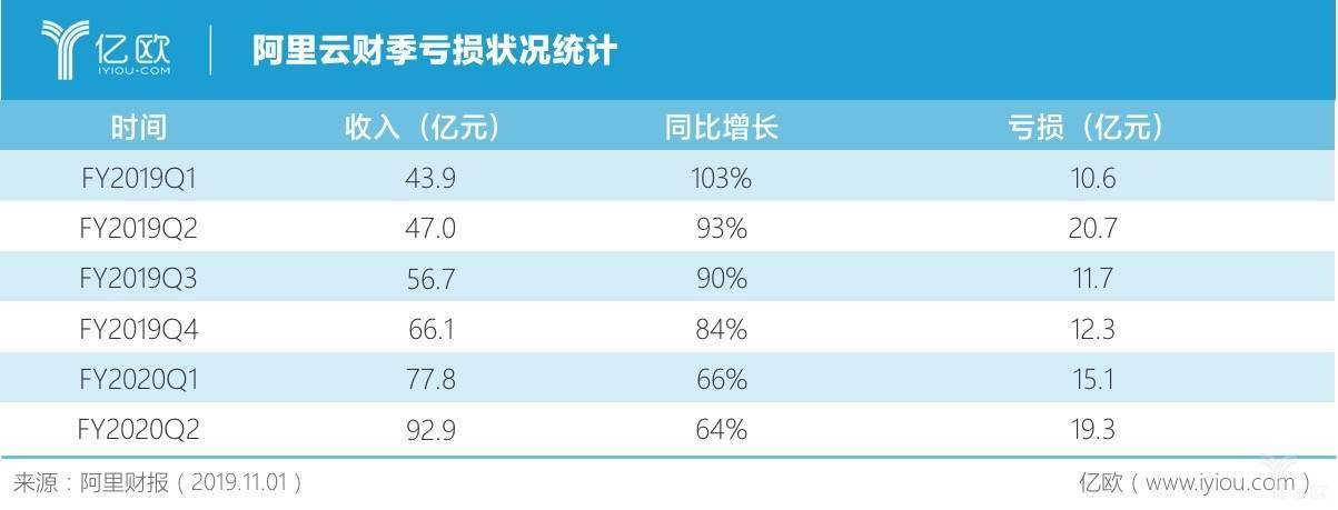 阿里雲第二財季虧損(sun)19.28億元,業(ye)務不(bu)斷擴(kuo)大