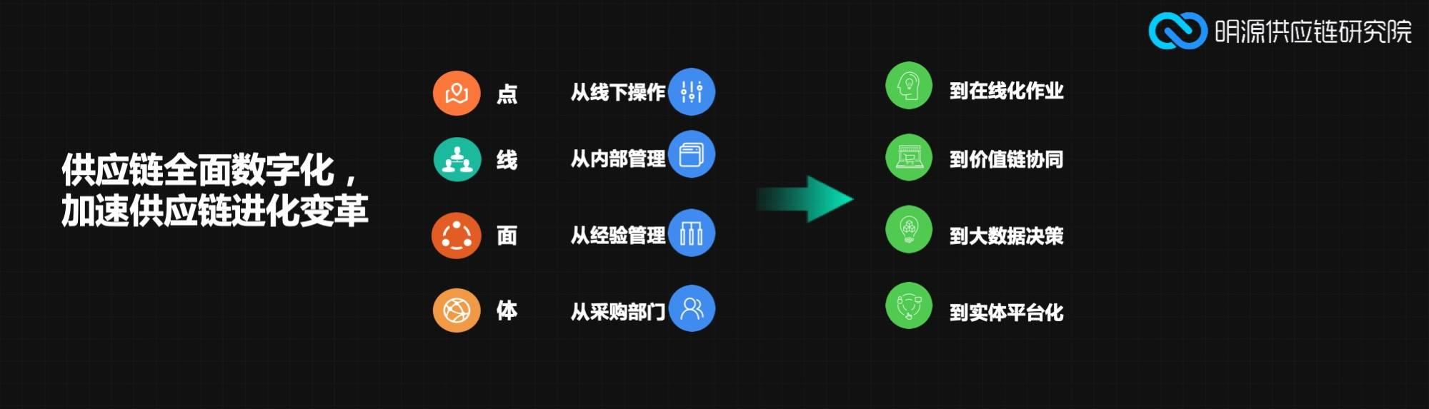 供应链变革维度.jpg