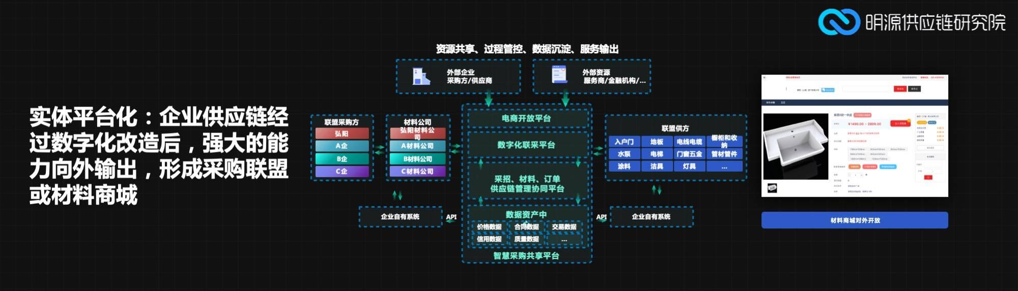 供应链平台数字化.jpg