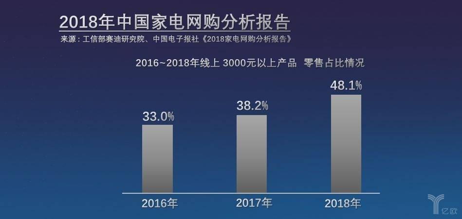 2018中国家电网购报告