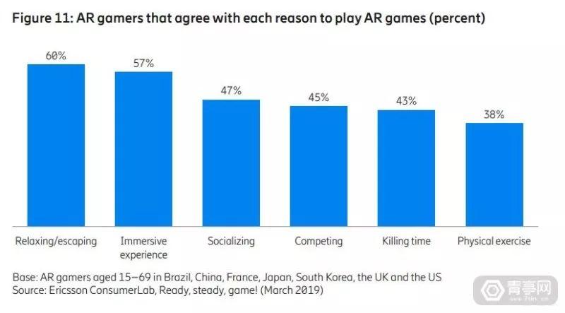 爱立信报告:为什么5G是AR游戏的未来