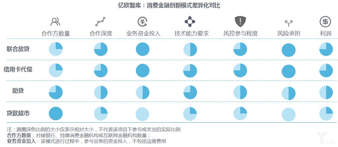 消费金融创新模式差异化对比