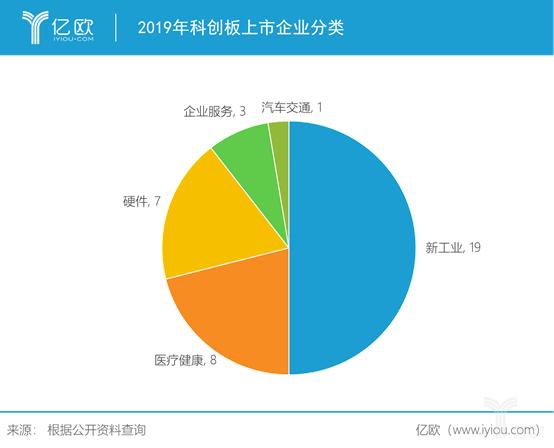 2019年科创板上市企业分类