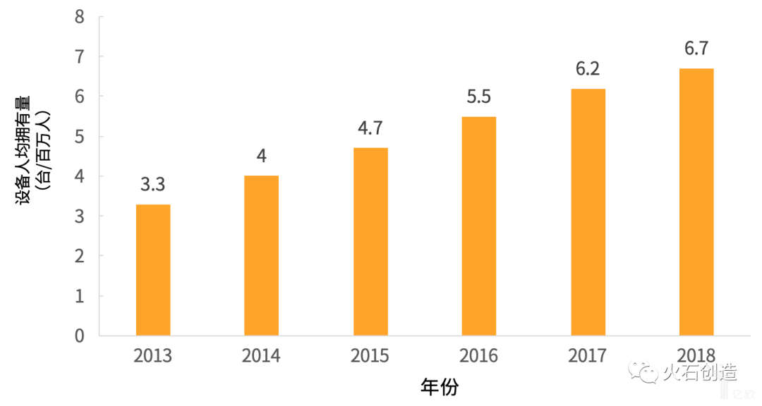 图3  2013—2018年我国MRI设备人均拥有量.png