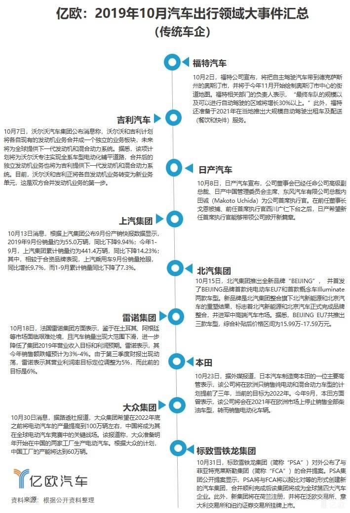 2019年10月汽车出行领域大事件汇总(传统车企)