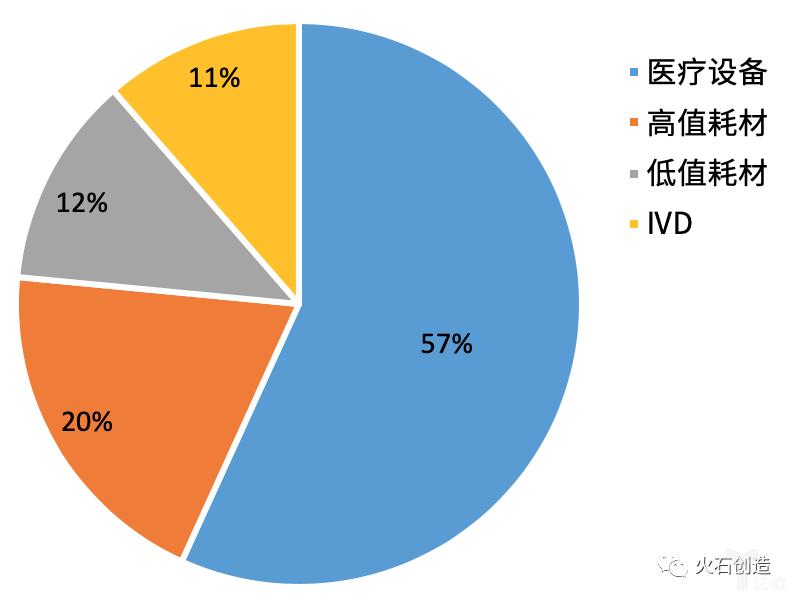 2018年我国医疗器械市场细分领域分布情况.png