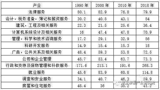 亿欧智库:纽约市专业及商业服务从业人员数(单位:万人)