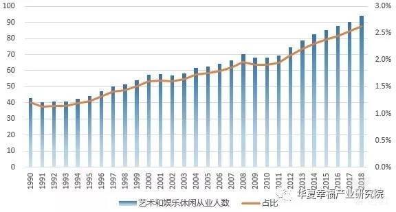 亿欧智库:艺术和娱乐休闲从业人员分布(单位:千人,%)