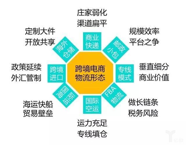 跨境电商物流业务形态