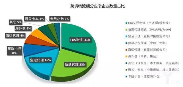 跨境物流细分业态企业数量占比