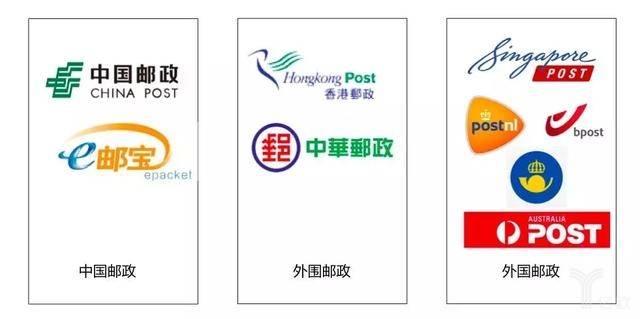 邮政体系产品矩阵