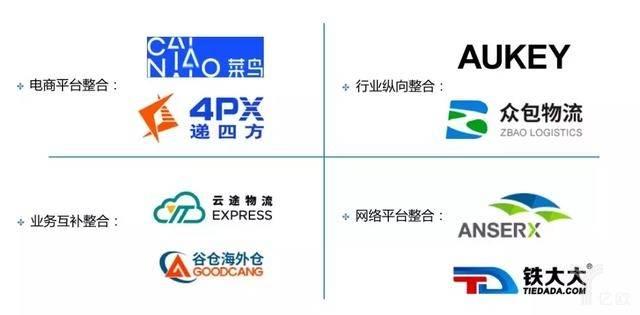 跨境电商物流行业整合模型