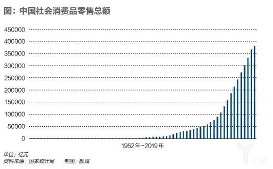 中国社会消费品零售总额