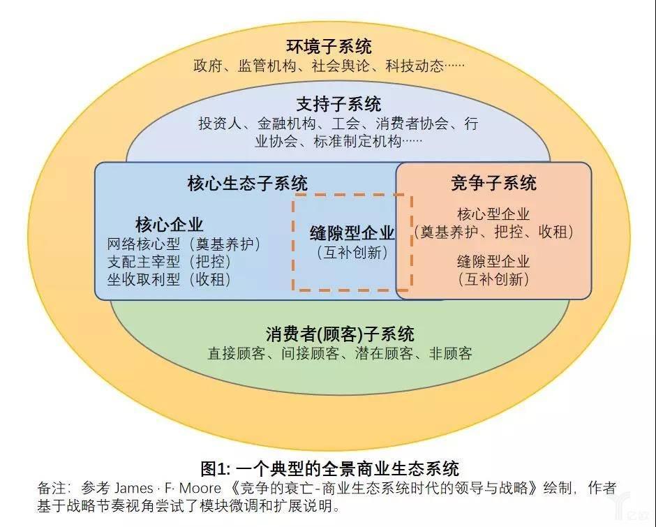 图1:一个典型的全景商业生态系统.jpg