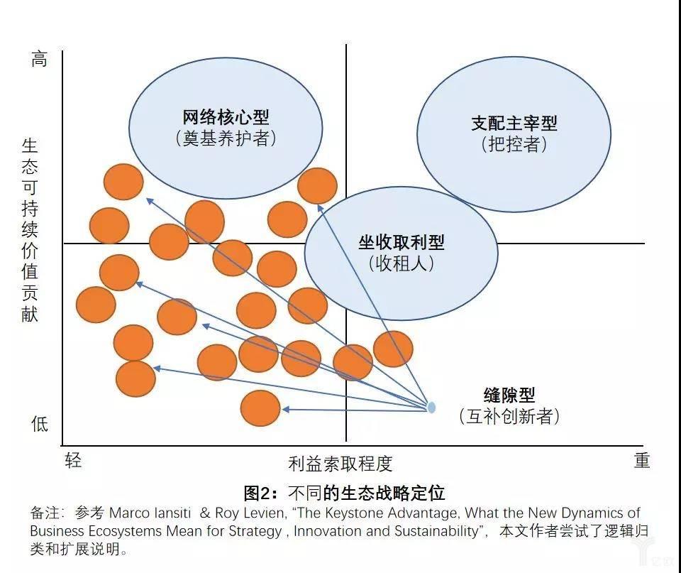 图2:不同的生态战略定位.jpg