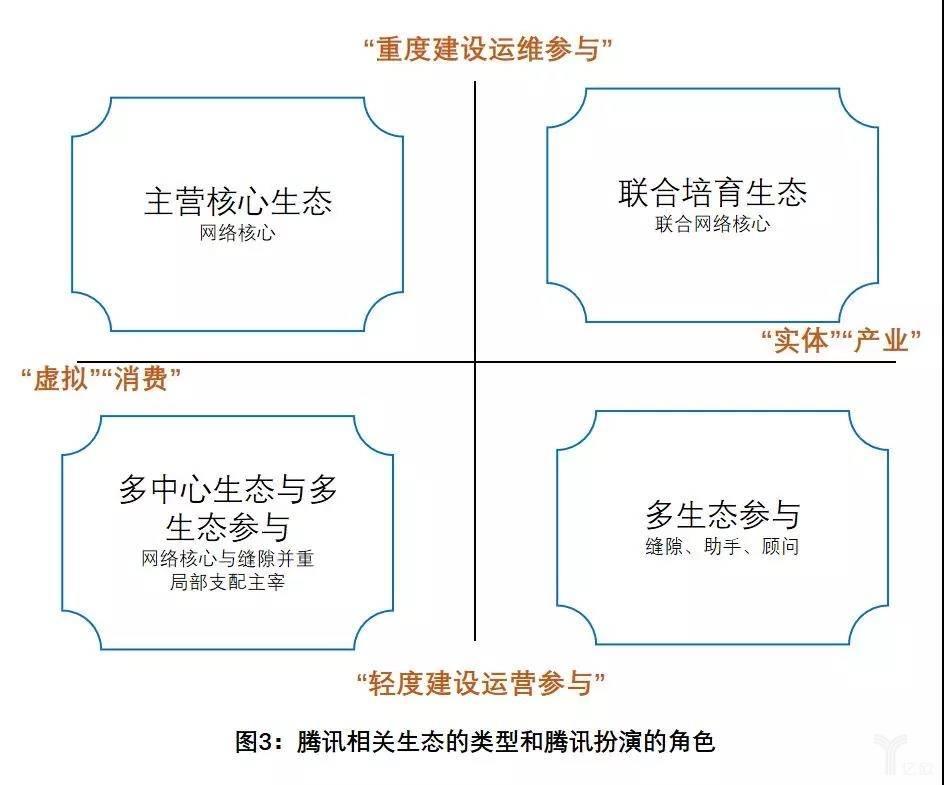 图3:腾讯相关生态的类型和腾讯扮演的角色.jpg