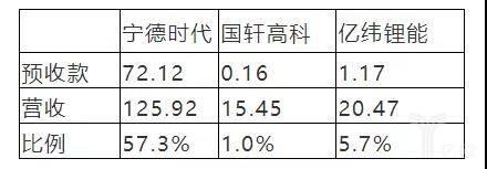 部分电芯企业2019年第三季度预收款占比