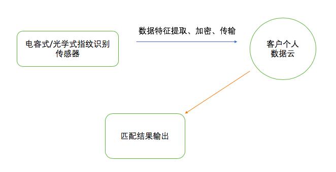 图2  Nuggets指纹支付流程示意图
