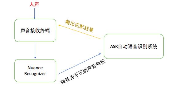 图3  声纹支付流程示意图