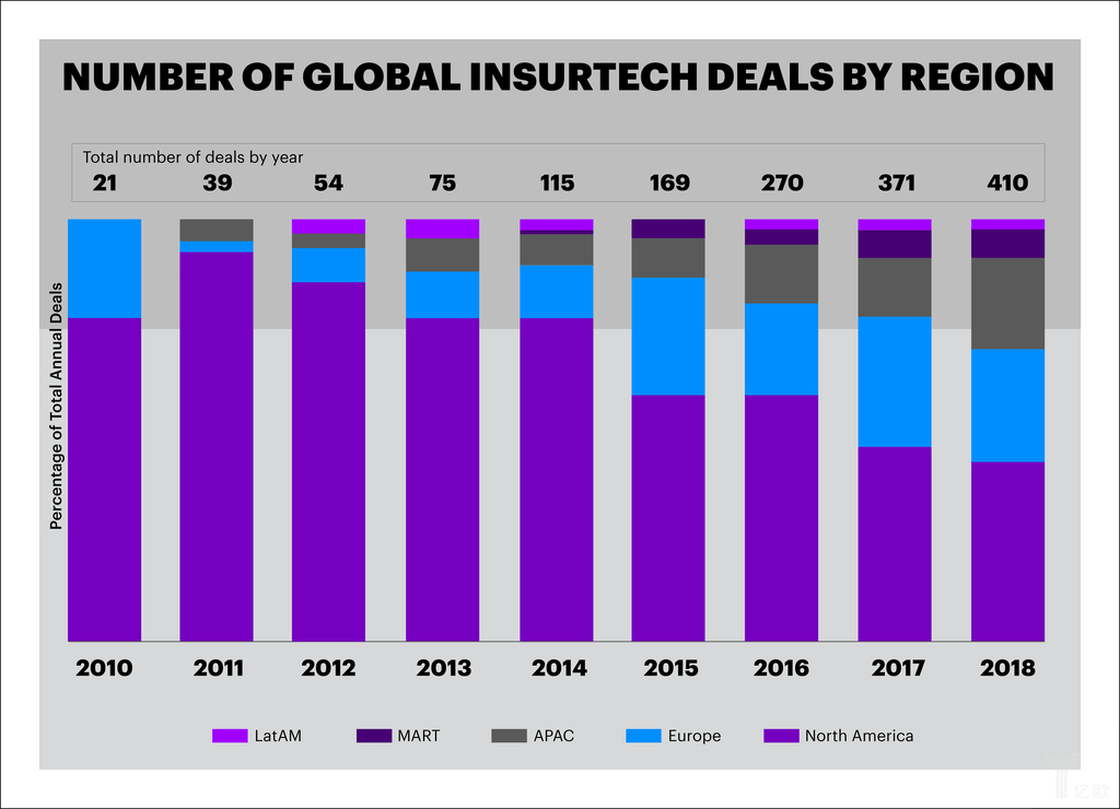 Acc_Insurtech_Deals_by_Region_Graph_03_22_2019.png