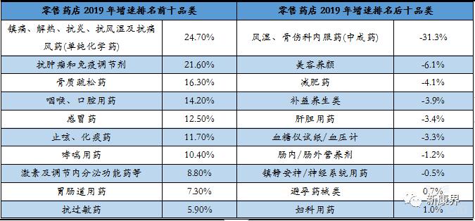 零售药店2019年增速排名前十品类及后十品类.png