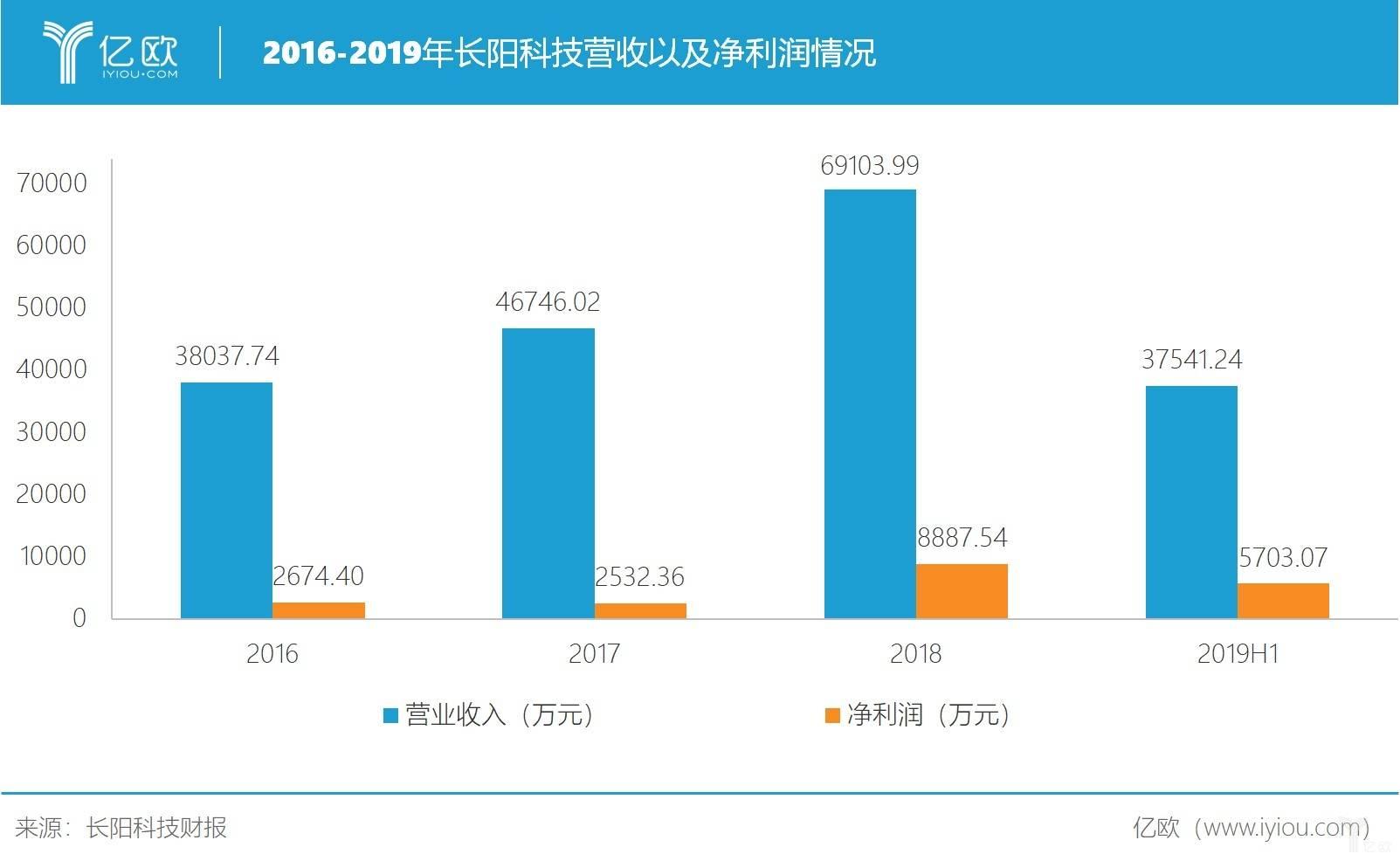 近几年长阳科技营收与净利润