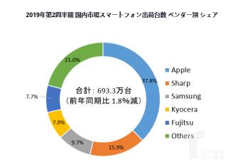 日本手机市场