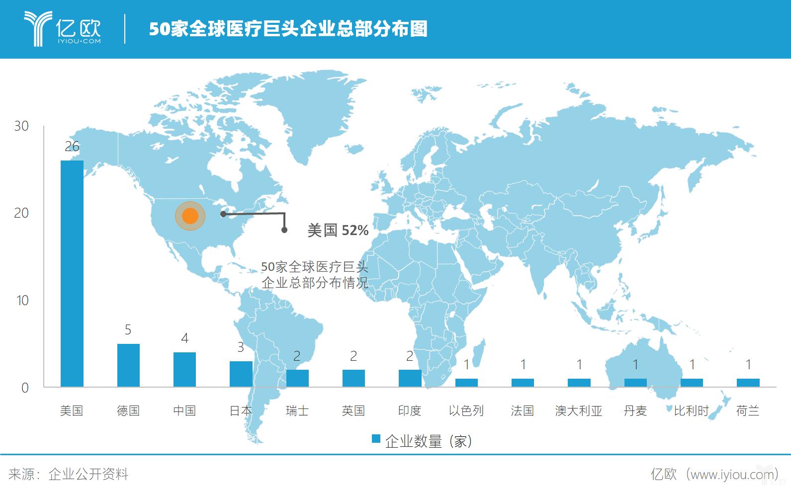 医疗巨头企业分布图.png