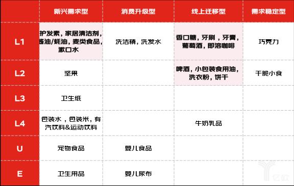 亿欧智库:四类快消品的整体用户分布结构