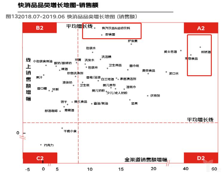 亿欧智库:快消品品类增长地图-销售额