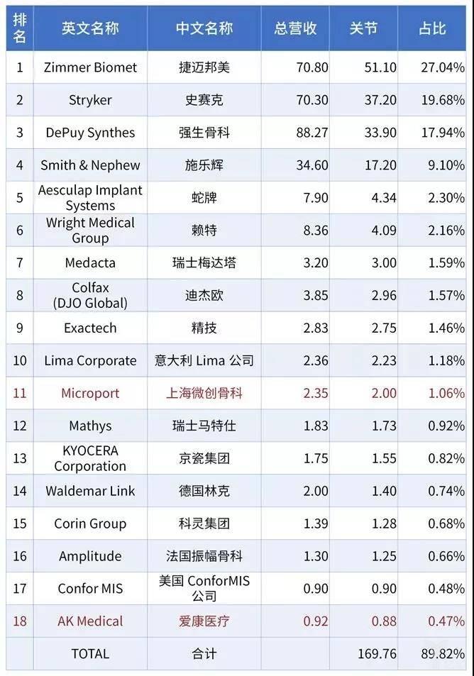 亿欧智库:骨科细分市场-关节市场18强