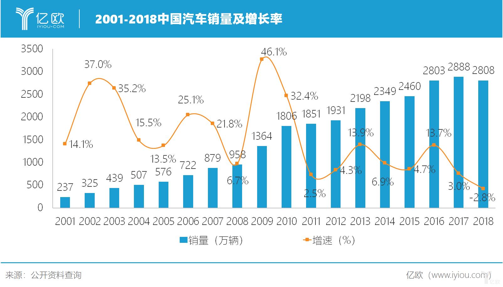 2001-2018年中国汽车销量及同比增速