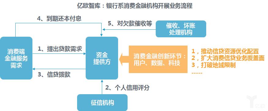 银行系消费金融机构开展业务流程