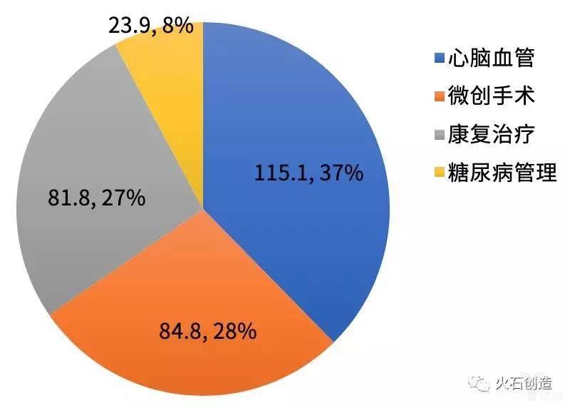 亿欧智库:2019财年美敦力四大业务版块收入结构