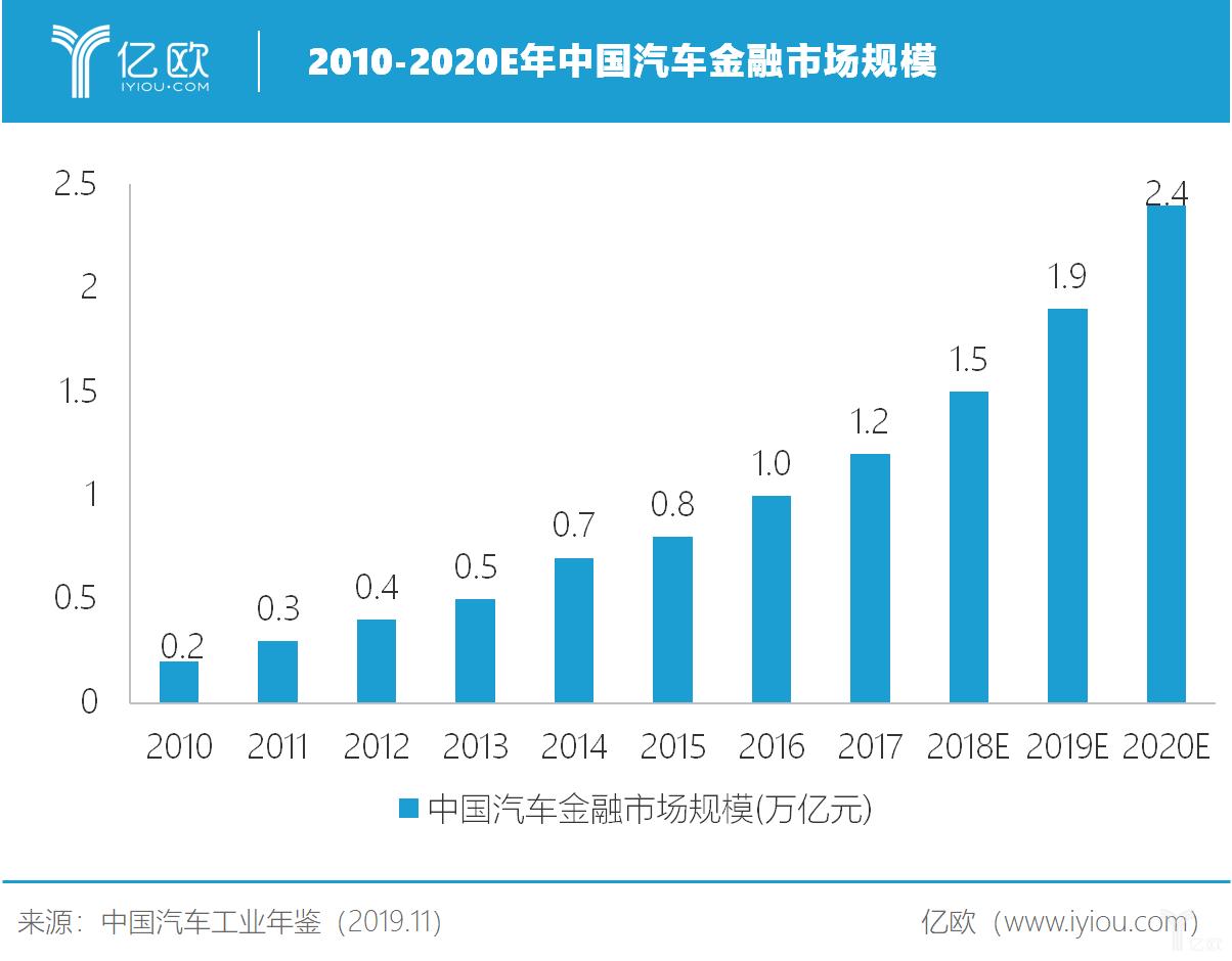 2010-2020E年中国汽车金融市场规模