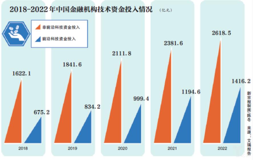 2018-2022年中国金融机构技术投入情况(亿元)