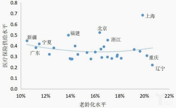 服务设施供给水平与老人高龄化水平.jpg