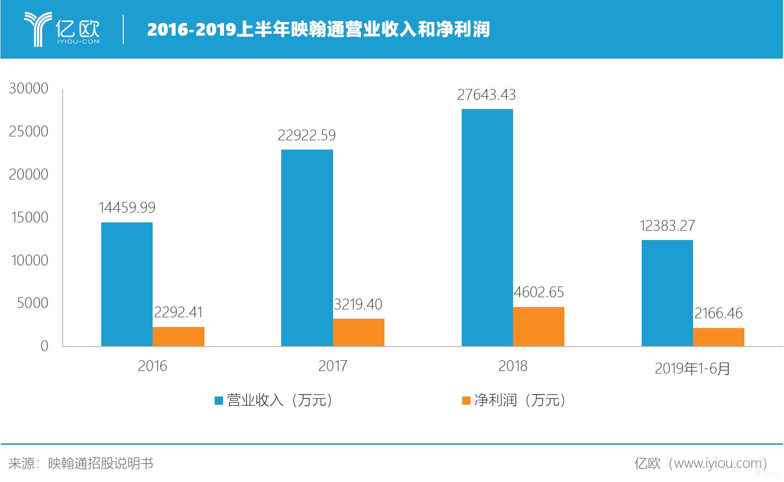 2016-2019上半年映翰通营业收入和净利润
