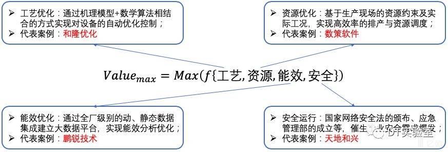 亿欧智库:流程工业智能化四大核心要素
