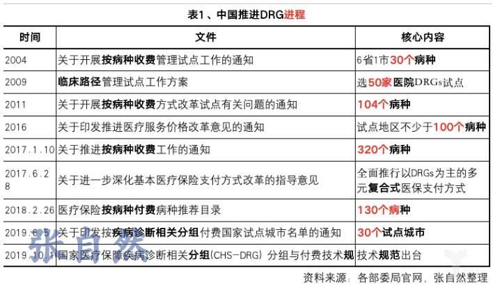 中国推进DRG进程