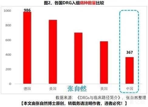 各国DRG入组病种数量比较